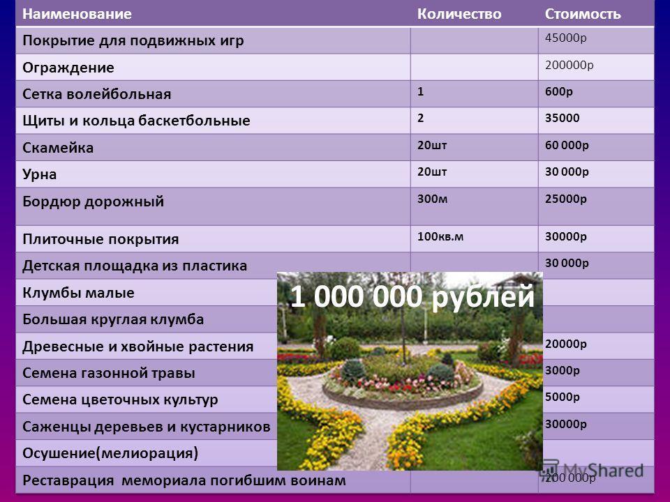 Примерная смета 1 000 000 рублей