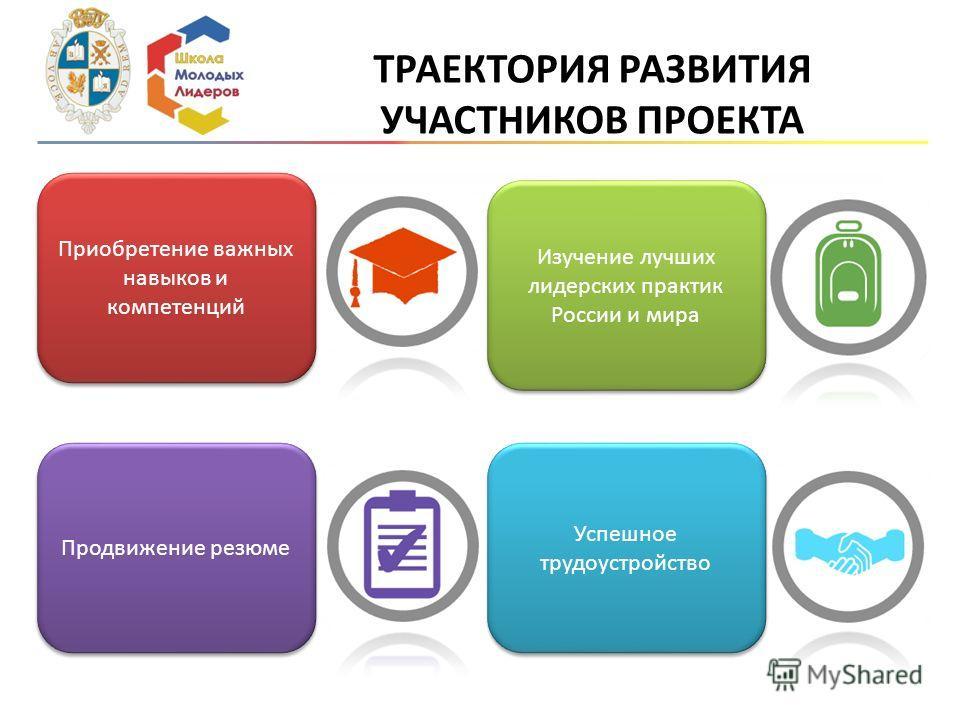 ТРАЕКТОРИЯ РАЗВИТИЯ УЧАСТНИКОВ ПРОЕКТА Приобретение важных навыков и компетенций Продвижение резюме Успешное трудоустройство Изучение лучших лидерских практик России и мира