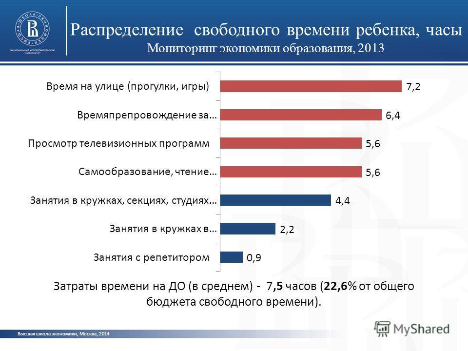 Распределение свободного времени ребенка, часы Мониторинг экономики образования, 2013 Высшая школа экономики, Москва, 2014 Затраты времени на ДО (в среднем) - 7,5 часов (22,6% от общего бюджета свободного времени).
