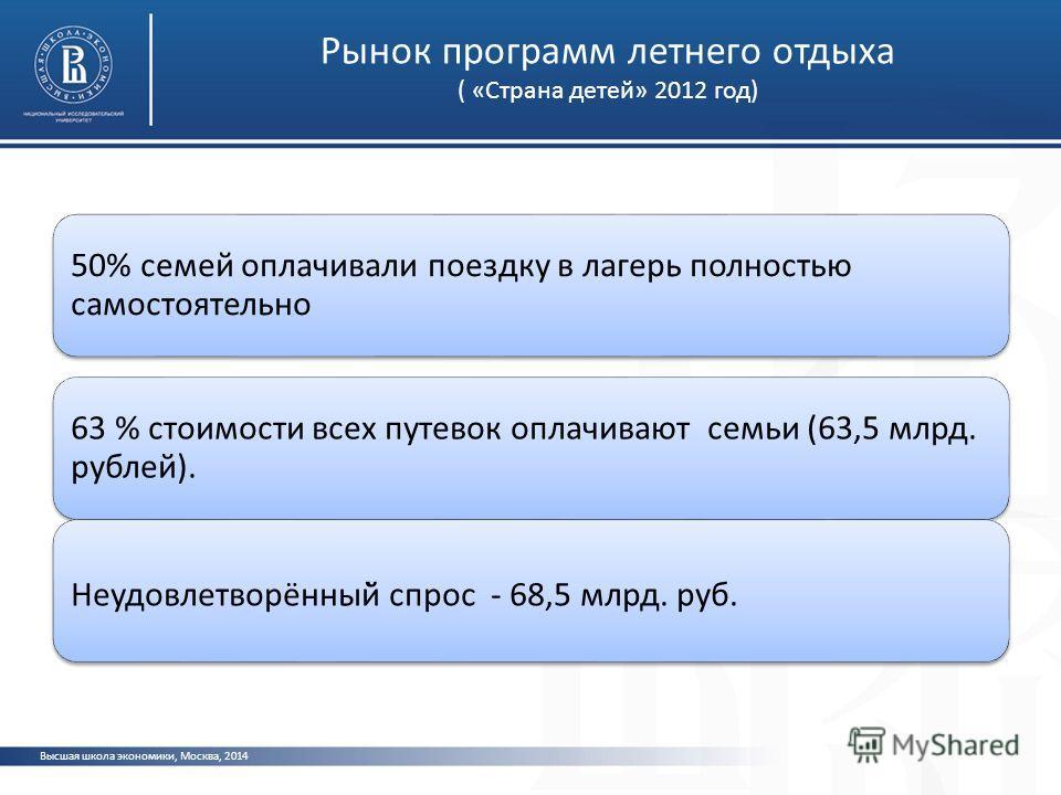 Рынок программ летнего отдыха ( «Страна детей» 2012 год) Высшая школа экономики, Москва, 2014 50% семей оплачивали поездку в лагерь полностью самостоятельно 63 % стоимости всех путевок оплачивают семьи (63,5 млрд. рублей). Неудовлетворённый̆ спрос -
