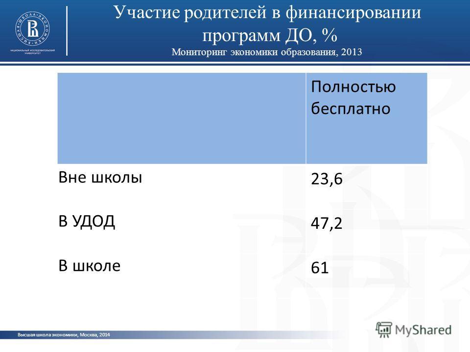 Участие родителей в финансировании программ ДО, % Мониторинг экономики образования, 2013 Высшая школа экономики, Москва, 2014 Полностью бесплатно Вне школы 23,6 В УДОД 47,2 В школе 61