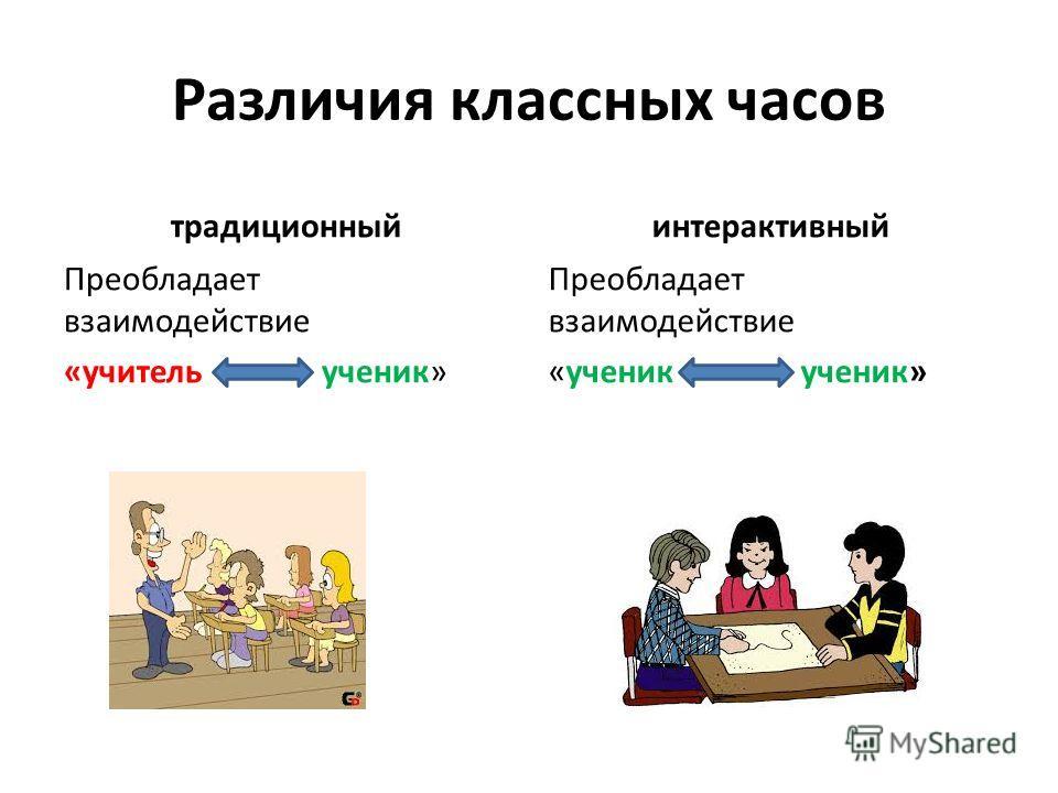 Различия классных часов традиционный Преобладает взаимодействие «учитель ученик» интерактивный Преобладает взаимодействие «ученик ученик»
