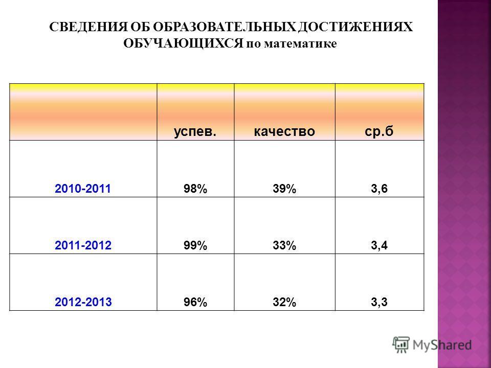 успев.качествоср.б 2010-201198%39%3,6 2011-201299%33%3,4 2012-201396%32%3,3 СВЕДЕНИЯ ОБ ОБРАЗОВАТЕЛЬНЫХ ДОСТИЖЕНИЯХ ОБУЧАЮЩИХСЯ по математике