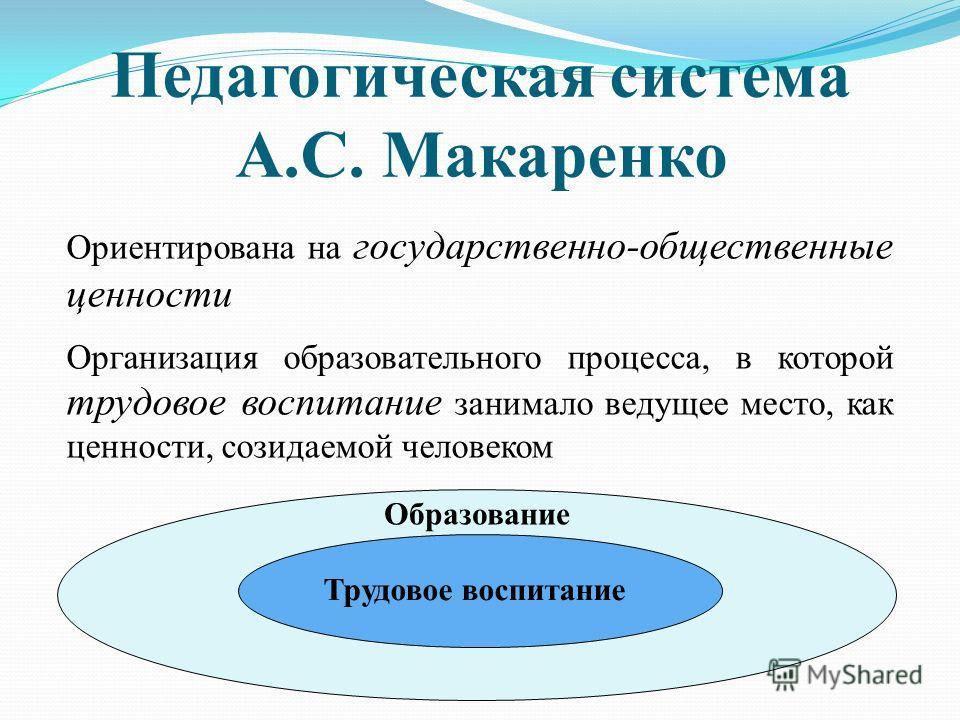 Педагогическая система А.С. Макаренко Ориентирована на государственно-общественные ценности Организация образовательного процесса, в которой трудовое воспитание занимало ведущее место, как ценности, созидаемой человеком Трудовое воспитание Образовани