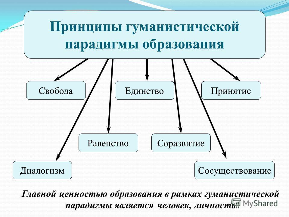 Принципы гуманистической парадигмы образования Свобода Главной ценностью образования в рамках гуманистической парадигмы является человек, личность ЕдинствоПринятие РавенствоСоразвитие ДиалогизмСосуществование