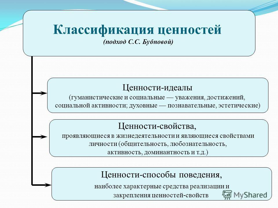 Классификация ценностей (подход С.С. Бубновой) Ценности-идеалы (гуманистические и социальные уважения, достижений, социальной активности; духовные познавательные, эстетические) Ценности-способы поведения, наиболее характерные средства реализации и за
