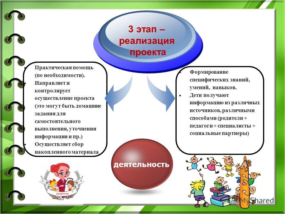 3 этап – реализация проекта деятельность Практическая помощь (по необходимости). Направляет и контролирует осуществление проекта (это могут быть домашние задания для самостоятельного выполнения, уточнения информации и пр.) Осуществляет сбор накопленн