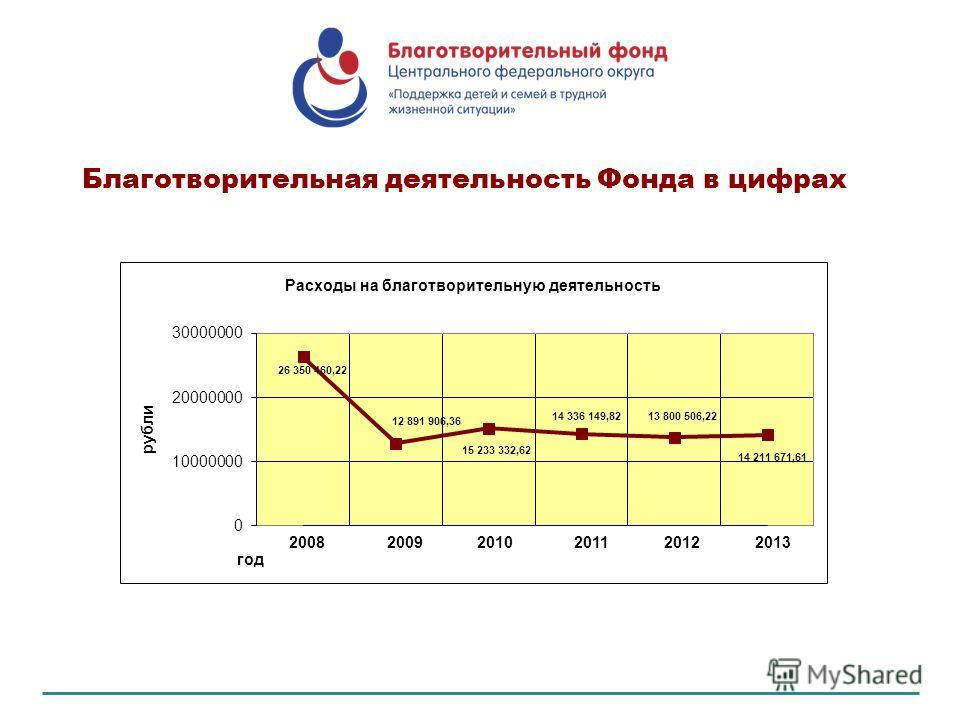 Благотворительная деятельность Фонда в цифрах