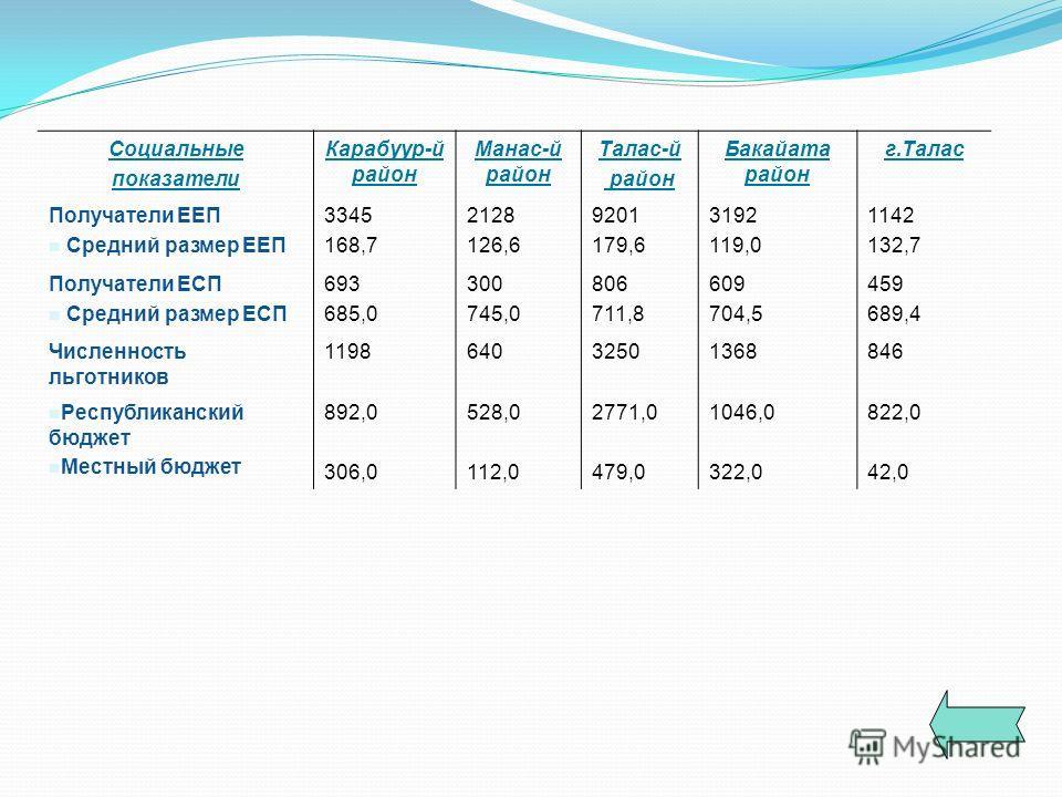 Социальные показатели Карабуур-й район Манас-й район Талас-й район Бакайата район г.Талас Получатели ЕЕП Средний размер ЕЕП 3345 168,7 2128 126,6 9201 179,6 3192 119,0 1142 132,7 Получатели ЕСП Средний размер ЕСП 693 685,0 300 745,0 806 711,8 609 704
