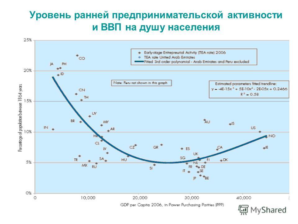 Уровень ранней предпринимательской активности и ВВП на душу населения
