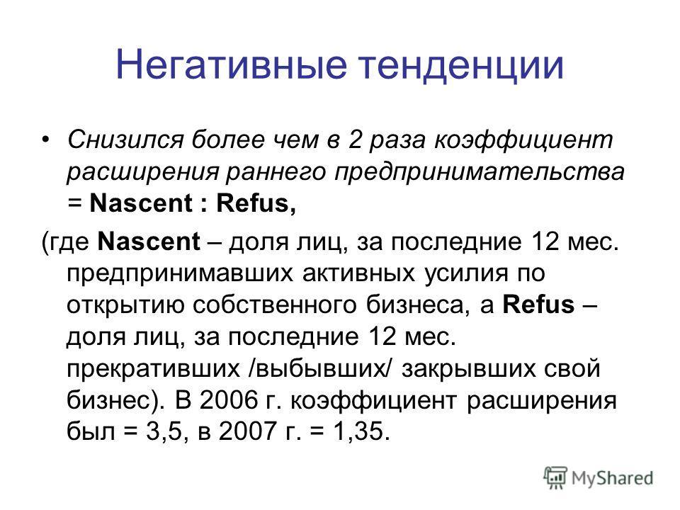 Негативные тенденции Снизился более чем в 2 раза коэффициент расширения раннего предпринимательства = Nascent : Refus, (где Nascent – доля лиц, за последние 12 мес. предпринимавших активных усилия по открытию собственного бизнеса, а Refus – доля лиц,