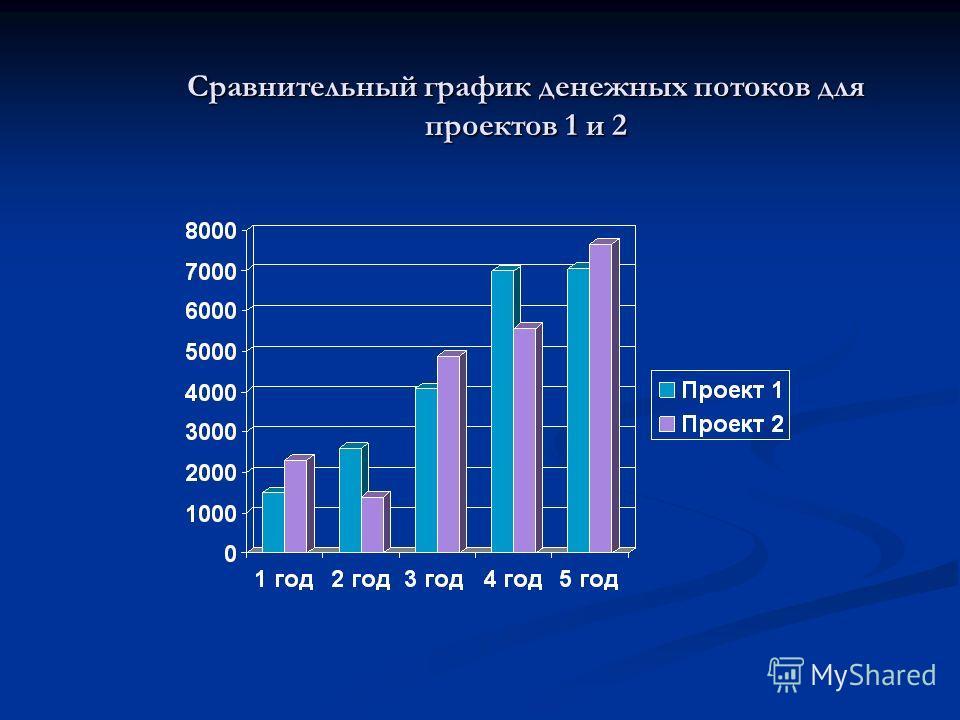 Сравнительный график денежных потоков для проектов 1 и 2