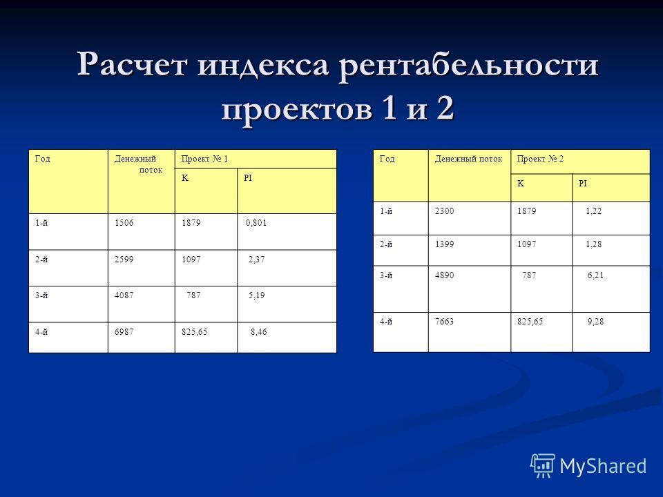 Презентация на тему ДИПЛОМНАЯ РАБОТА на тему Оценка  7 Расчет индекса рентабельности