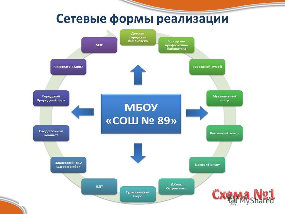 Сетевые формы реализации