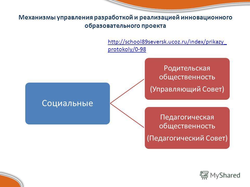 Механизмы управления разработкой и реализацией инновационного образовательного проекта Социальные Родительская общественность (Управляющий Совет) Педагогическая общественность (Педагогический Совет) http://school89seversk.ucoz.ru/index/prikazy_ proto