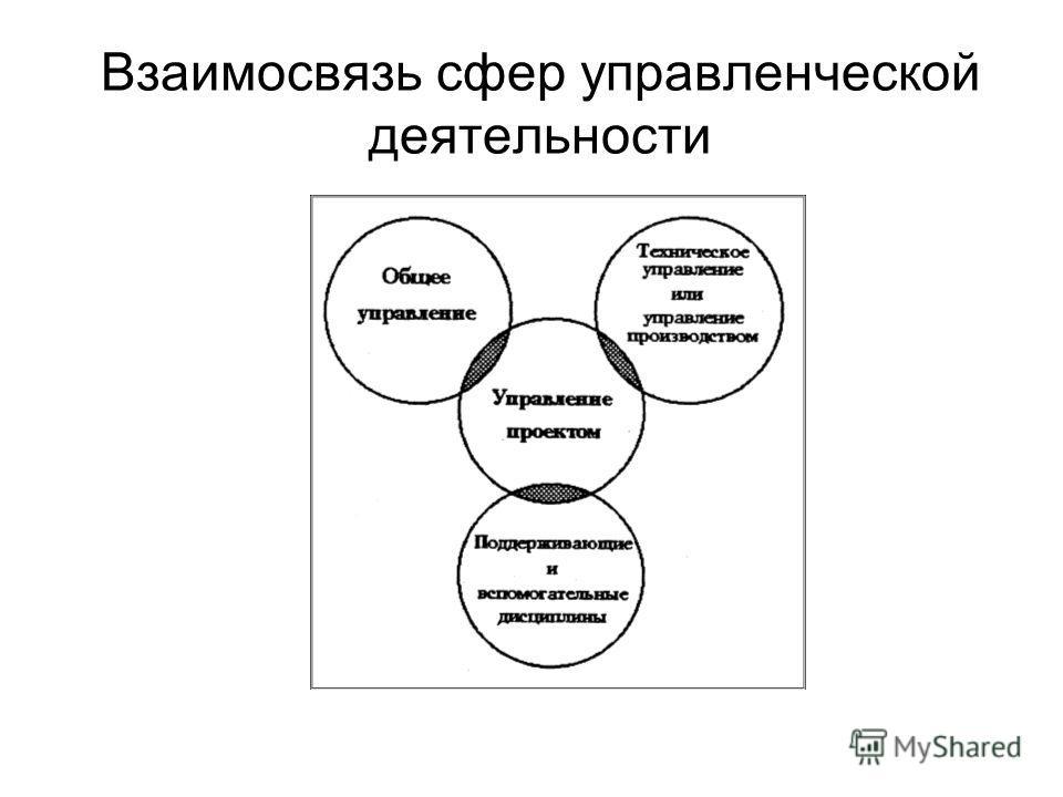 Взаимосвязь сфер управленческой деятельности