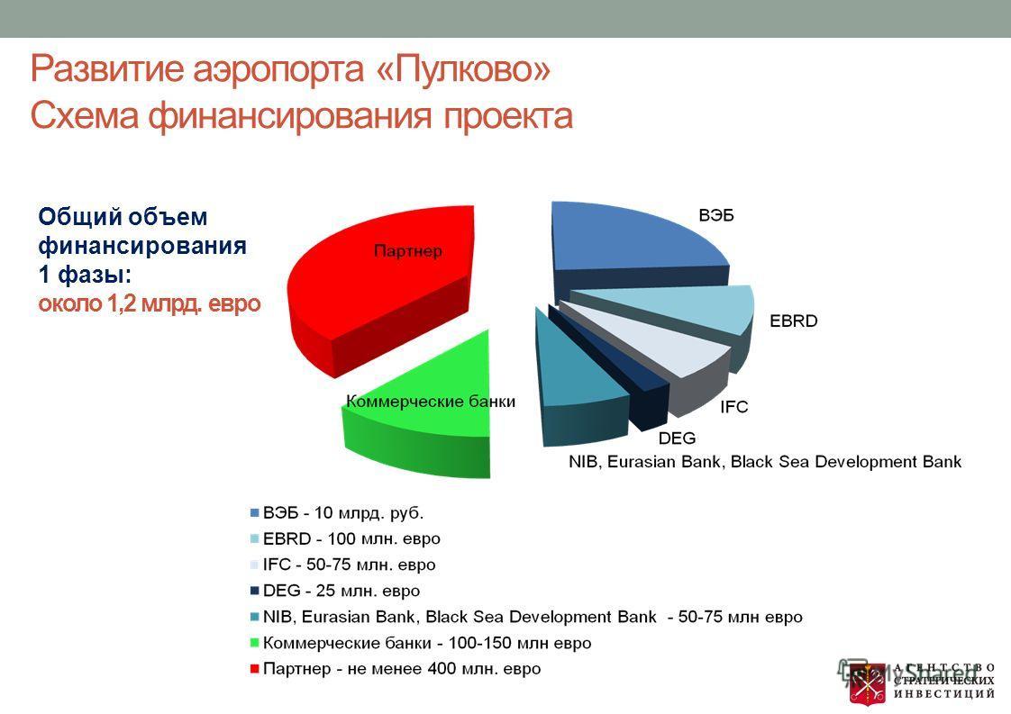 Развитие аэропорта «Пулково» Схема финансирования проекта Общий объем финансирования 1 фазы: около 1,2 млрд. евро