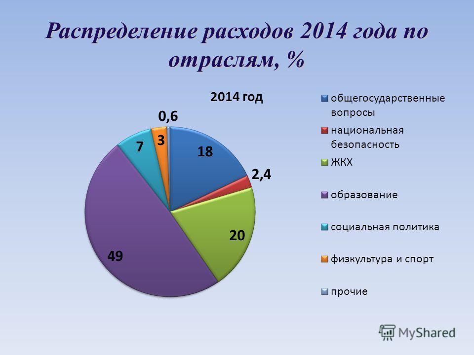 Распределение расходов 2014 года по отраслям, %