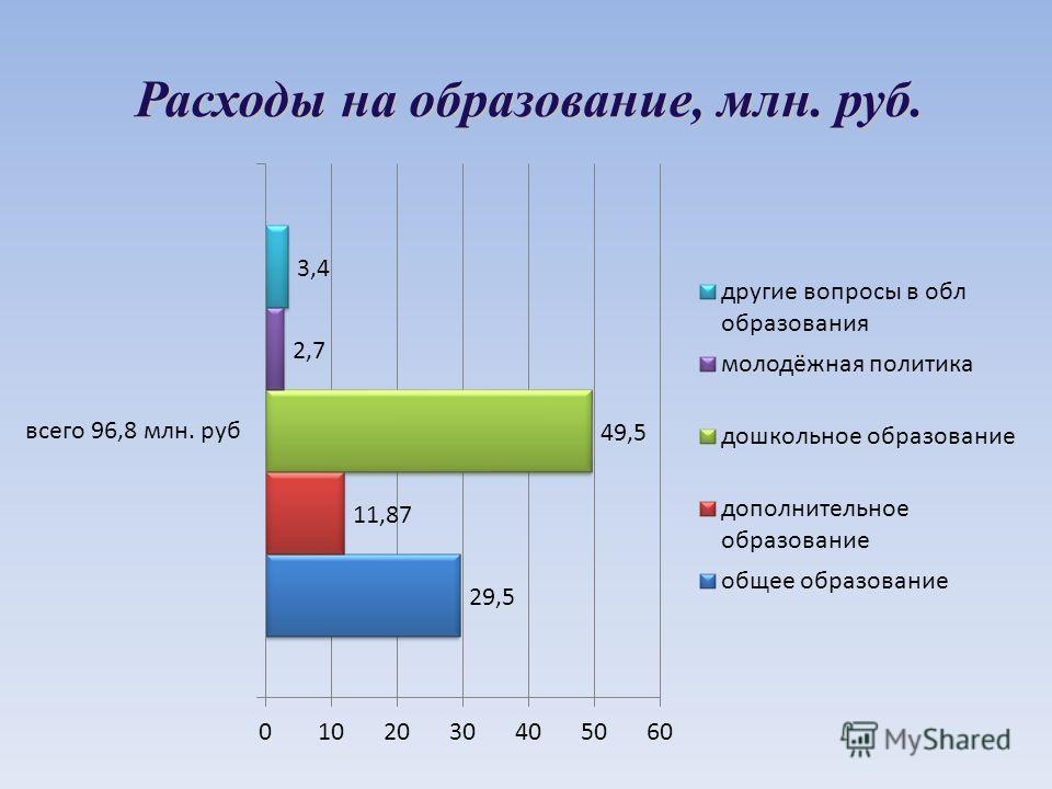 Расходы на образование, млн. руб.