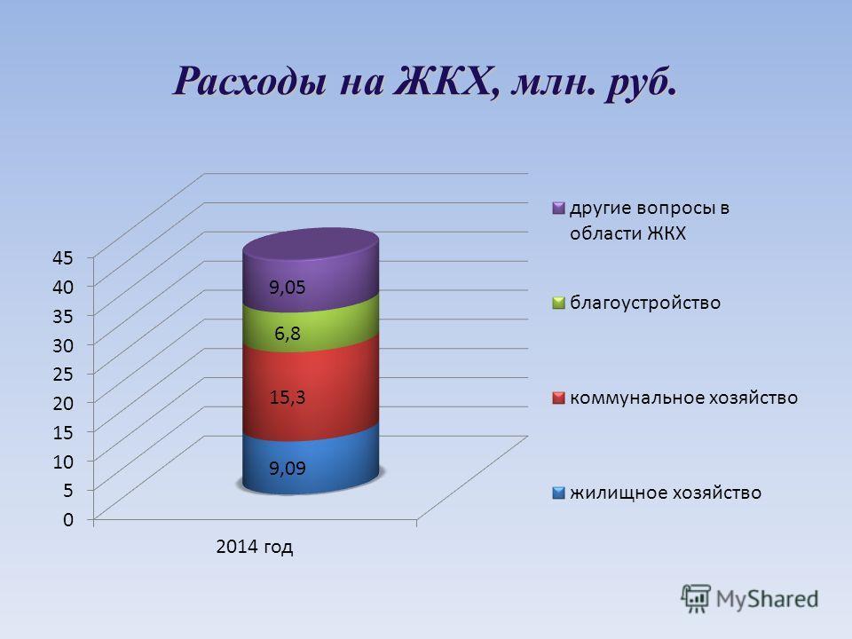 Расходы на ЖКХ, млн. руб.