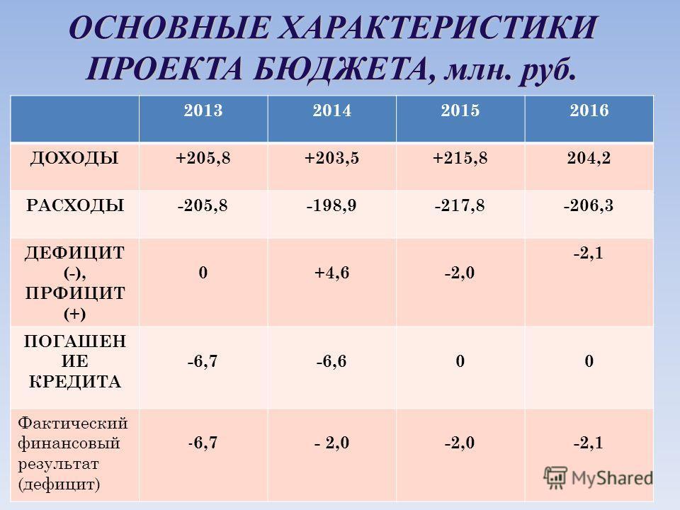 ОСНОВНЫЕ ХАРАКТЕРИСТИКИ ПРОЕКТА БЮДЖЕТА, млн. руб. 201320142015 ДОХОДЫ+187,8+157,6+190,5 РАСХОДЫ-183,3-153,4-190,5 ДЕФИЦИТ(-), ПРФИЦИТ (+) +4,4+4,20 ПОГАШЕНИЕ КРЕДИТА -6,7-6,60 Фактический финансовый результат (дефицит) - 2,3 -2,4 2 2013201420152016