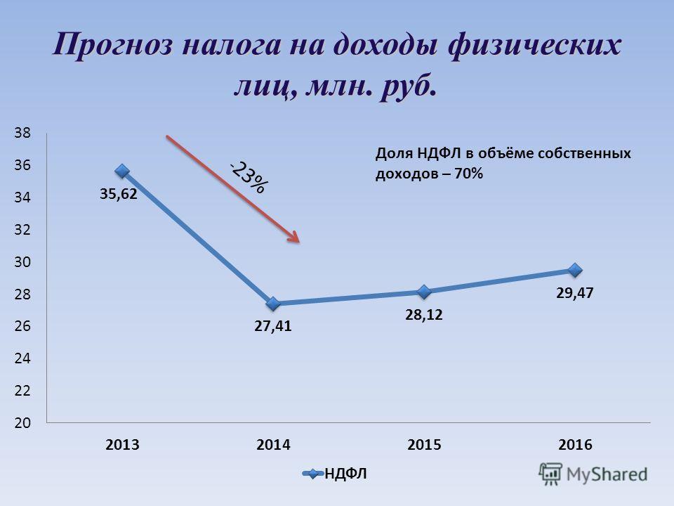 Прогноз налога на доходы физических лиц, млн. руб. - 23%