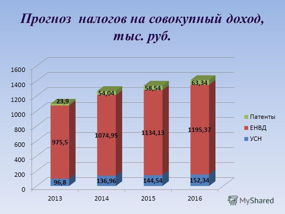 Прогноз налогов на совокупный доход, тыс. руб.