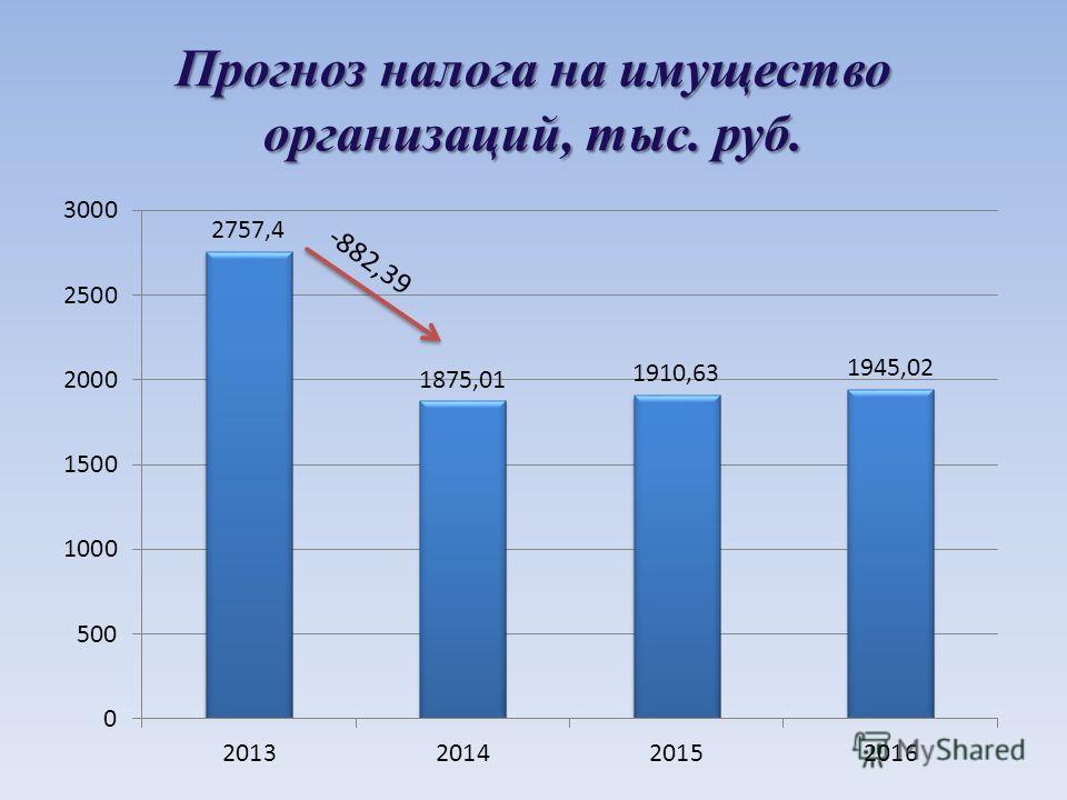 Прогноз налога на имущество организаций, тыс. руб.