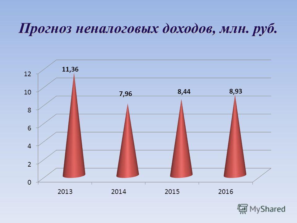 Прогноз неналоговых доходов, млн. руб.