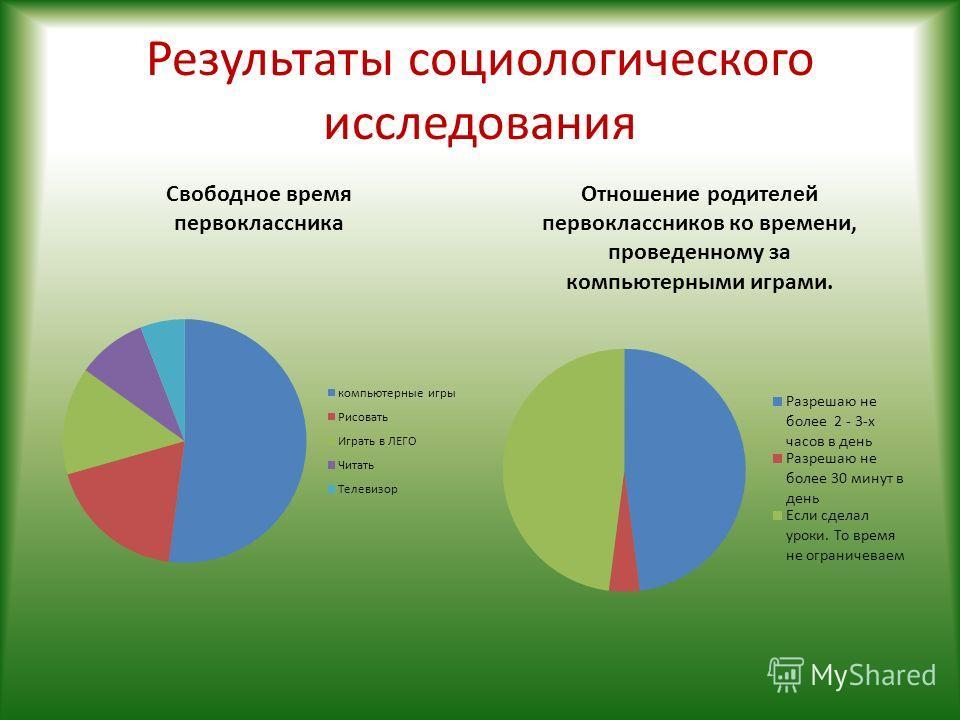 Результаты социологического исследования
