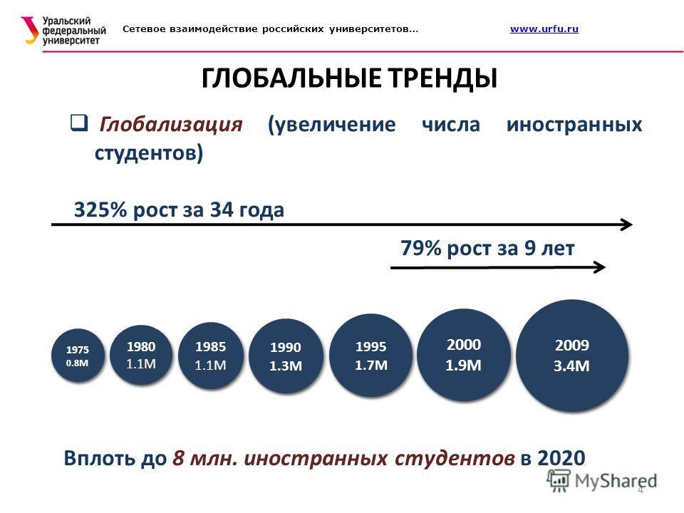 ГЛОБАЛЬНЫЕ ТРЕНДЫ 4 Глобализация (увеличение числа иностранных студентов) 325% рост за 34 года 79% рост за 9 лет Вплоть до 8 млн. иностранных студентов в 2020 Сетевое взаимодействие российских университетов… www.urfu.ruwww.urfu.ru
