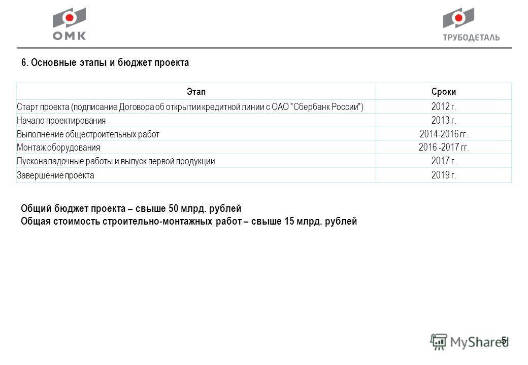 5 6. Основные этапы и бюджет проекта ЭтапСроки Старт проекта (подписание Договора об открытии кредитной линии с ОАО