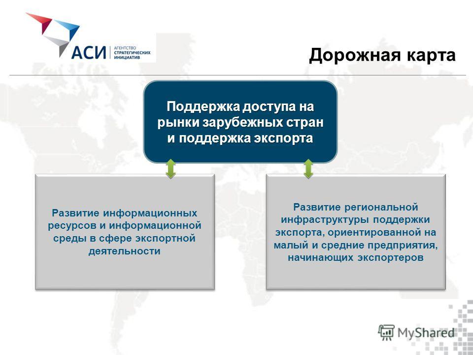 Развитие региональной инфраструктуры поддержки экспорта, ориентированной на малый и средние предприятия, начинающих экспортеров Развитие информационных ресурсов и информационной среды в сфере экспортной деятельности Поддержка доступа на рынки зарубеж
