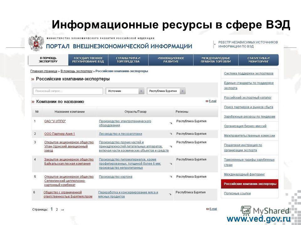Информационные ресурсы в сфере ВЭД