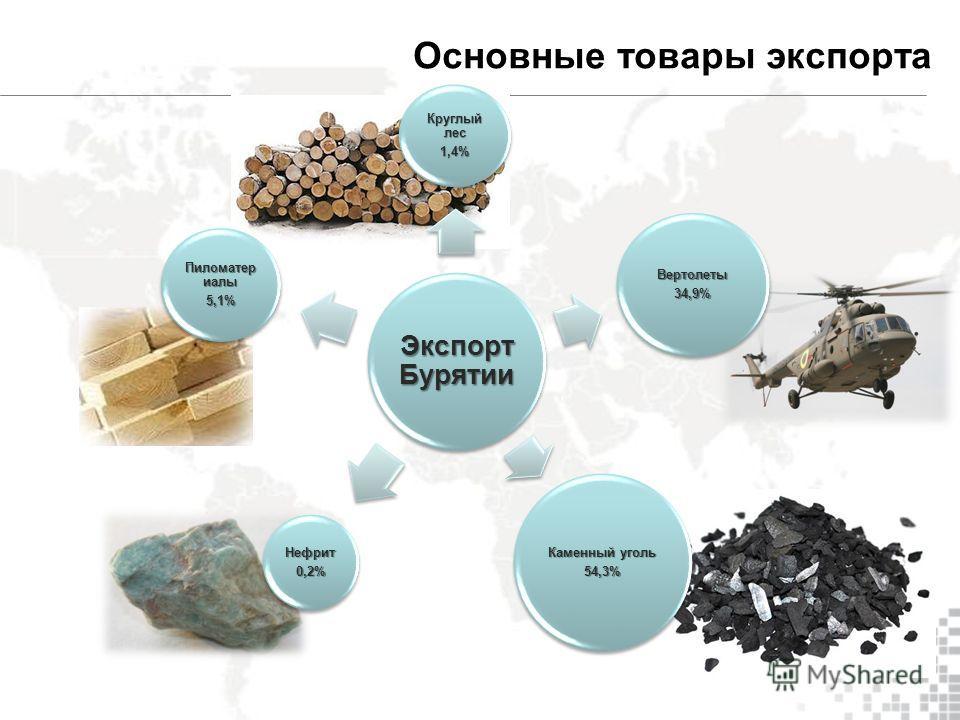 Экспорт Бурятии Круглый лес 1,4% Вертолеты34,9% Каменный уголь 54,3% Нефрит0,2% Пиломатер иалы 5,1% Основные товары экспорта