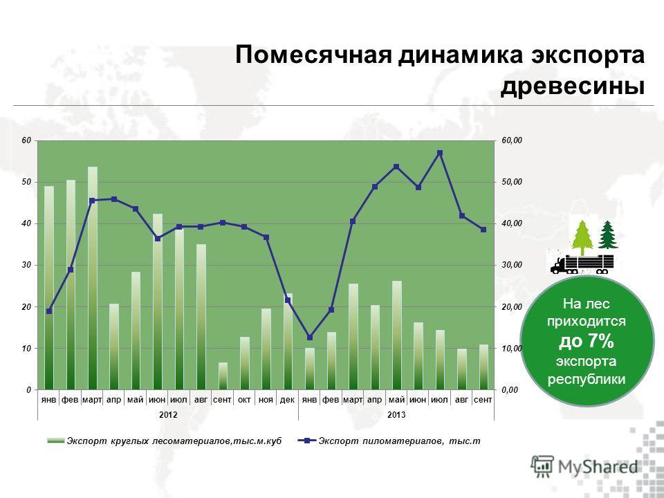 На лес приходится до 7% экспорта республики Помесячная динамика экспорта древесины