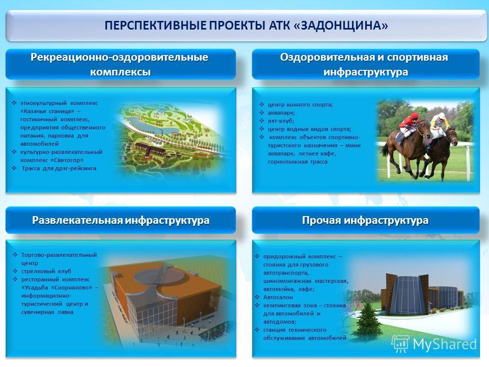ПЕРСПЕКТИВНЫЕ ПРОЕКТЫ АТК «ЗАДОНЩИНА» ПЕРСПЕКТИВНЫЕ ПРОЕКТЫ АТК «ЗАДОНЩИНА» Рекреационно-оздоровительныекомплексыРекреационно-оздоровительныекомплексы Развлекательная инфраструктура Оздоровительная и спортивная инфраструктура инфраструктура Прочая ин