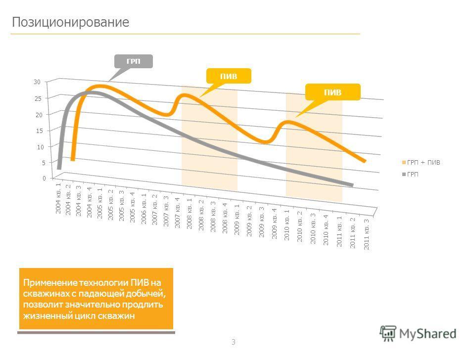 3 Позиционирование Применение технологии ПИВ на скважинах с падающей добычей, позволит значительно продлить жизненный цикл скважин ПИВ ГРП