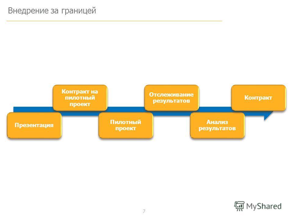 7 Внедрение за границей Контракт на пилотный проект Презентация Пилотный проект Отслеживание результатов Анализ результатов Контракт