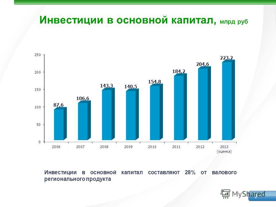 Инвестиции в основной капитал, млрд руб 2 Инвестиции в основной капитал составляют 28% от валового регионального продукта