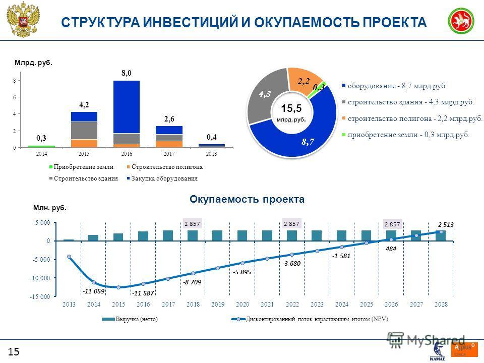 15 СТРУКТУРА ИНВЕСТИЦИЙ И ОКУПАЕМОСТЬ ПРОЕКТА Окупаемость проекта Млн. руб. 15,5 млрд. руб. Млрд. руб.