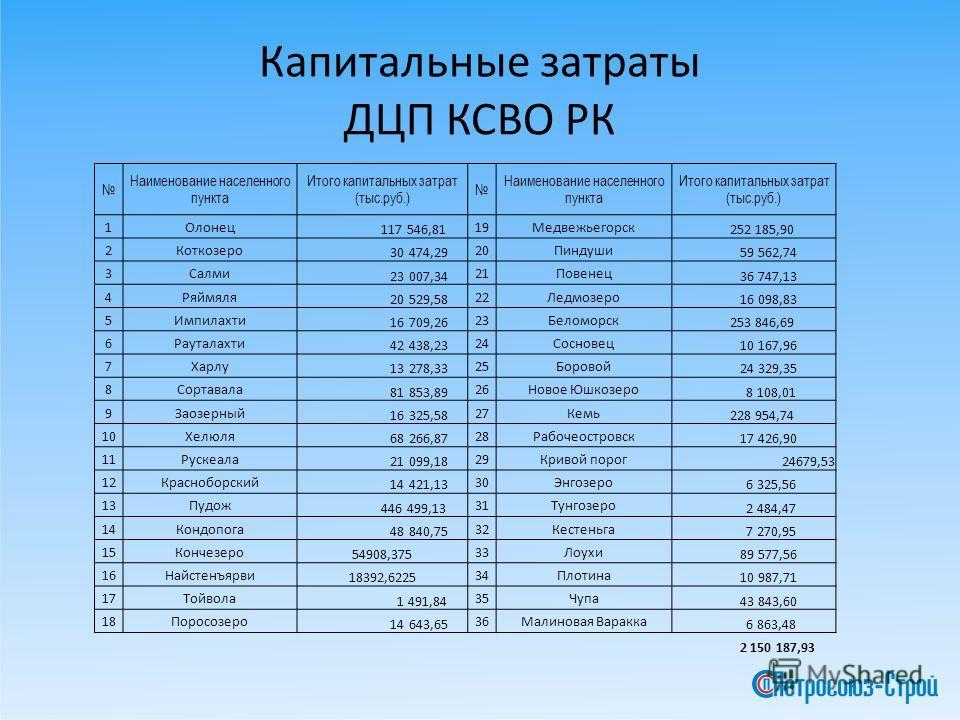 Капитальные затраты ДЦП КСВО РК Наименование населенного пункта Итого капитальных затрат (тыс.руб.) Наименование населенного пункта Итого капитальных затрат (тыс.руб.) 1Олонец 117 546,81 19Медвежьегорск 252 185,90 2Коткозеро 30 474,29 20Пиндуши 59 56
