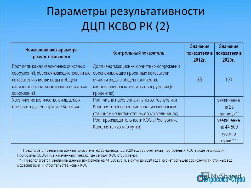 Параметры результативности ДЦП КСВО РК (2) Наименование параметра результативности Контрольный показатель Значение показателя в 2012г. Значение показателя в 2020г. Рост доли канализационных очистных сооружений, обеспечивающих проектные показатели очи