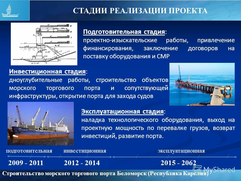 2009 - 20112012 - 20142015 - 2062 подготовительнаяинвестиционнаяэксплуатационная Строительство морского торгового порта Беломорск (Республика Карелия) Подготовительная стадия: проектно-изыскательские работы, привлечение финансирования, заключение дог