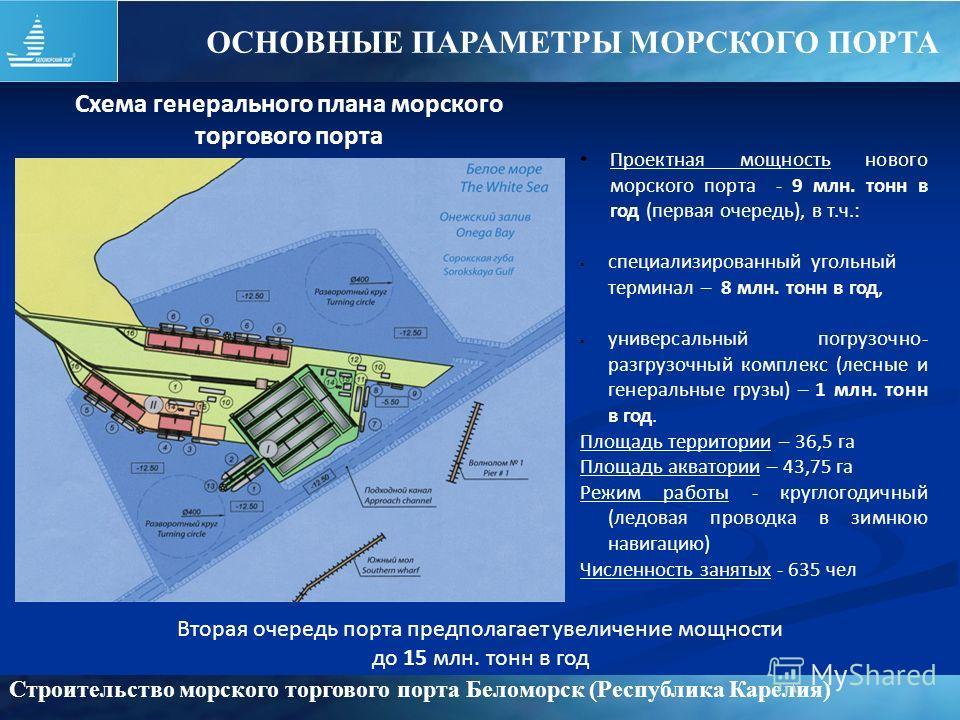 Строительство морского торгового порта Беломорск (Республика Карелия) Проектная мощность нового морского порта - 9 млн. тонн в год (первая очередь), в т.ч.: специализированный угольный терминал – 8 млн. тонн в год, универсальный погрузочно- разгрузоч