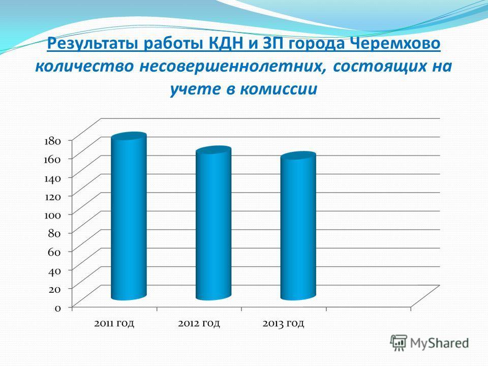 Результаты работы КДН и ЗП города Черемхово количество несовершеннолетних, состоящих на учете в комиссии