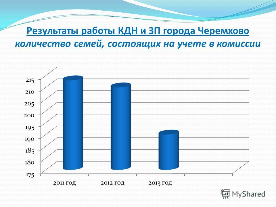 Результаты работы КДН и ЗП города Черемхово количество семей, состоящих на учете в комиссии