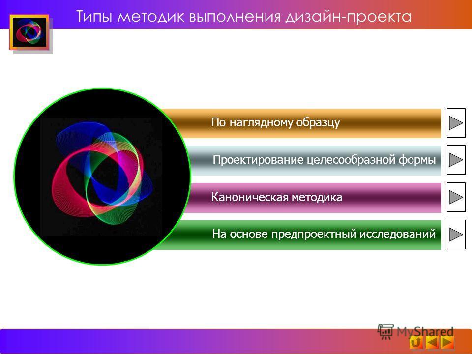 Типы методик выполнения дизайн-проекта По наглядному образцу Проектирование целесообразной формы Каноническая методика На основе предпроектный исследований