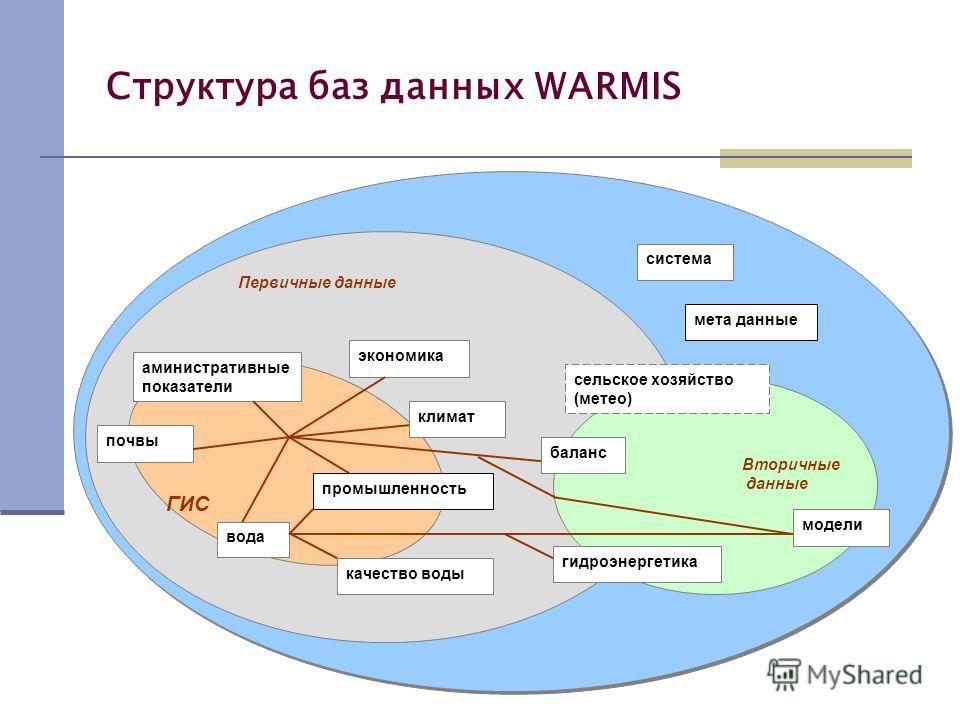 Структура баз данных WARMIS экономика климат промышленность почвы аминистративные показатели ГИС Первичные данные Вторичные данные вода качество воды система мета данные сельское хозяйство (метео) гидроэнергетика баланс модели