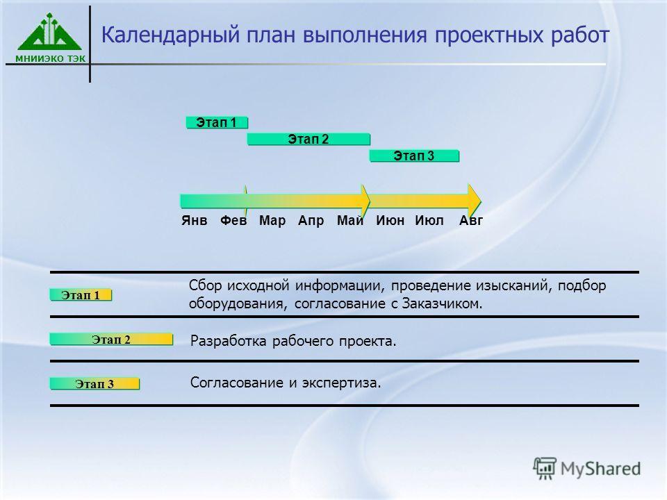 МНИИЭКО ТЭК Календарный план выполнения проектных работ ЯнвФевМарАпрМайИюнИюлАвг Этап 1 Этап 2 Этап 3 Этап 1 Этап 2 Этап 3 Сбор исходной информации, проведение изысканий, подбор оборудования, согласование с Заказчиком. Разработка рабочего проекта. Со